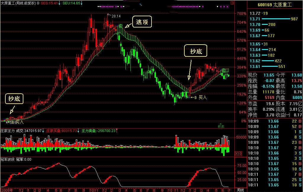 势至简系统通道线顺趋势分析策略牛熊分界线逃顶抄底功能-第3张图片-大道至简 势至简系统