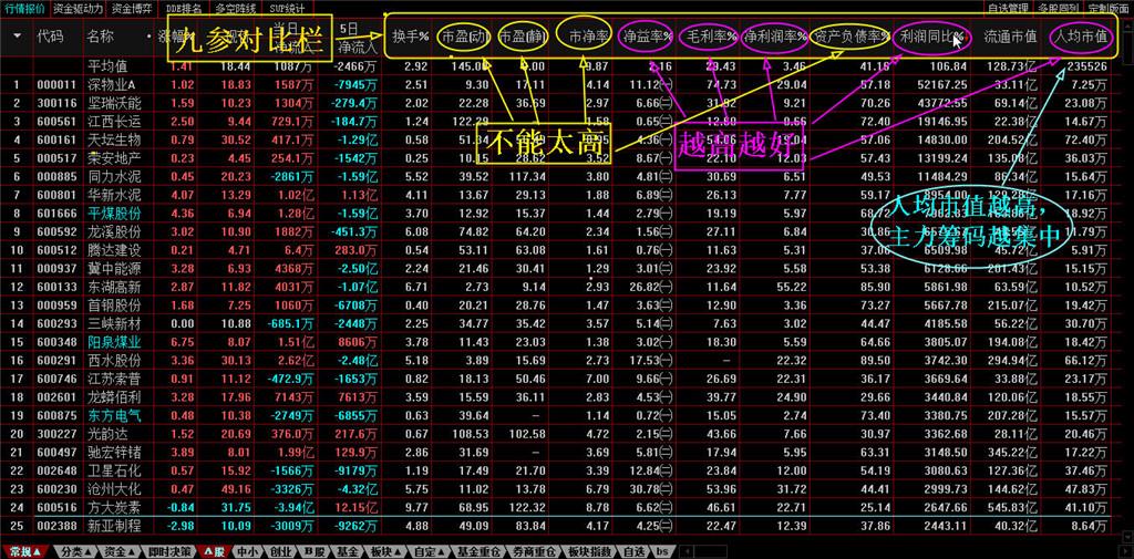 势至简系统轨道线投资策略九参价值选股分析对比筛选功能