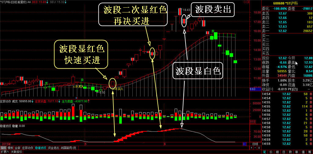 势至简管道线系统顺趋势分析策略稳健波段实盘买卖操作功能-第3张图片-大道至简炒股 势至简系统