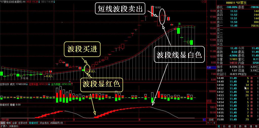 势至简管道线系统顺趋势分析策略稳健波段实盘买卖操作功能-第5张图片-大道至简炒股 势至简系统