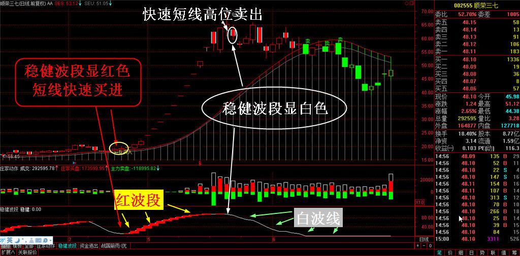 势至简系统管道线投资分析买卖点过滤震荡中枢盘整信号功能-第2张图片-大道至简炒股