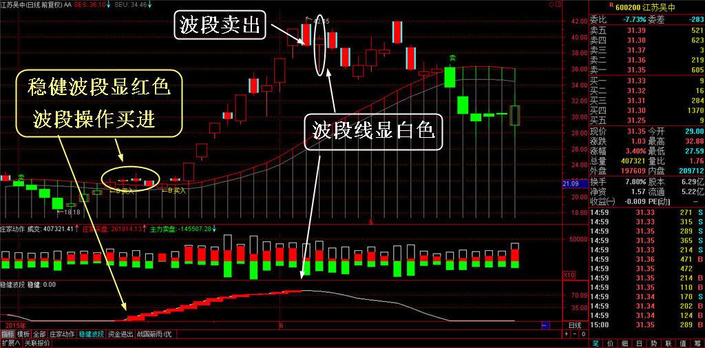势至简系统管道线投资分析买卖点过滤震荡中枢盘整信号功能-第3张图片-大道至简炒股