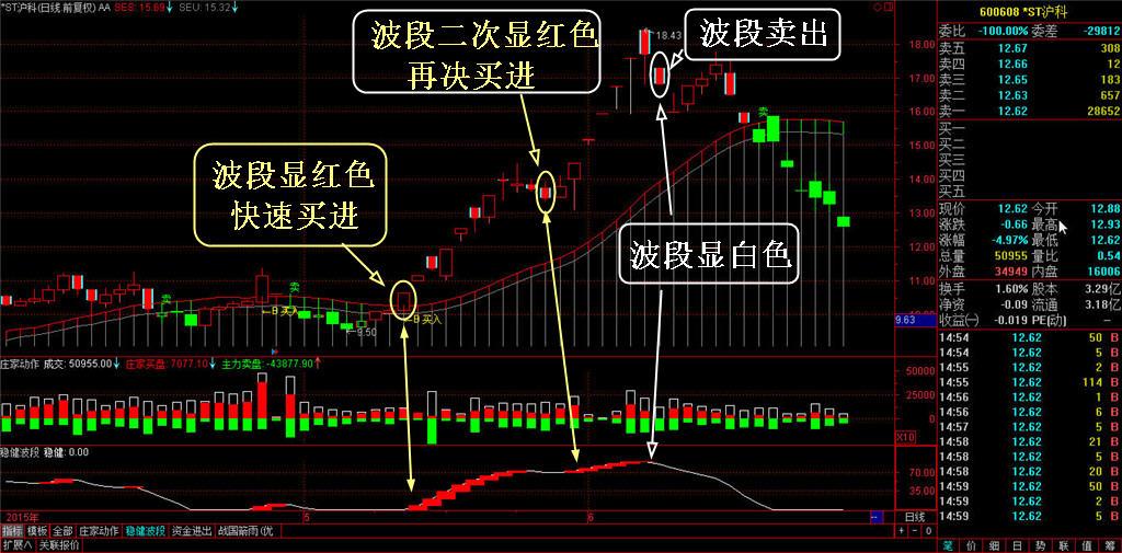 势至简系统管道线投资分析买卖点过滤震荡中枢盘整信号功能-第4张图片-大道至简炒股 势至简系统