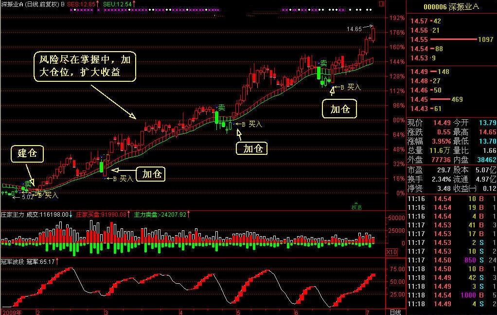 势至简系统通道线趋势投资分析策略稳赚中长线看涨持股功能
