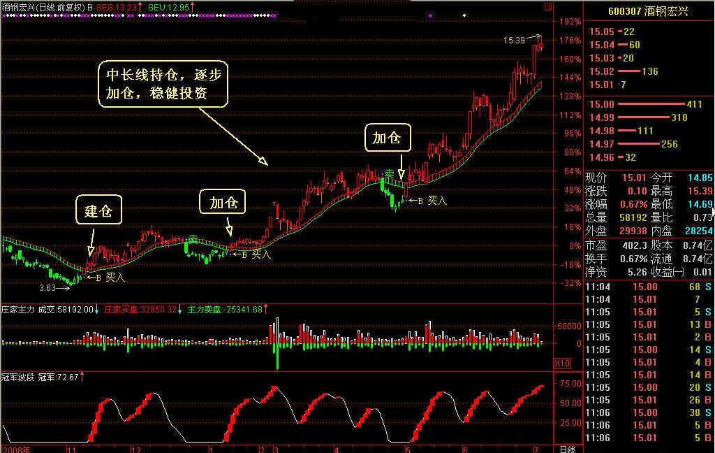 势至简系统通道线趋势投资分析策略稳赚中长线看涨持股功能-第2张图片-大道至简炒股 势至简系统