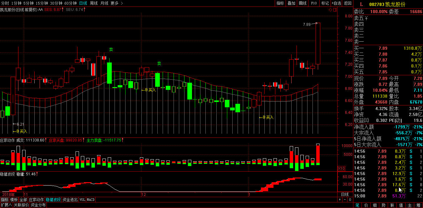 军民融合概念002783凯龙股份涨停打板个股实盘买卖信号利润趋势分析-第3张图片-势至简高智稳