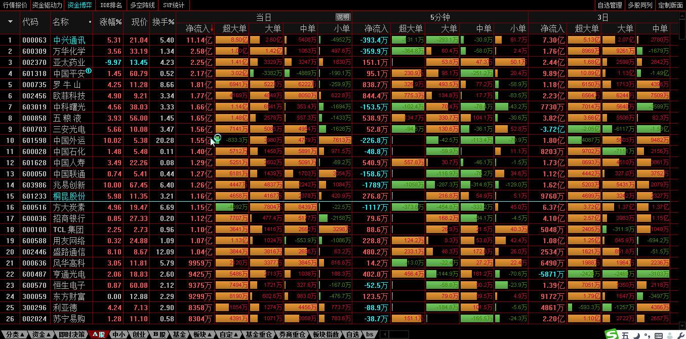 利润趋势向好,快递行业龙头白马股圆通速递600233个股中长线实盘怎样操作。