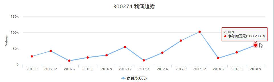 阳光电源300274财务指标利润趋势持续向好,走势较强,可考虑波段操作