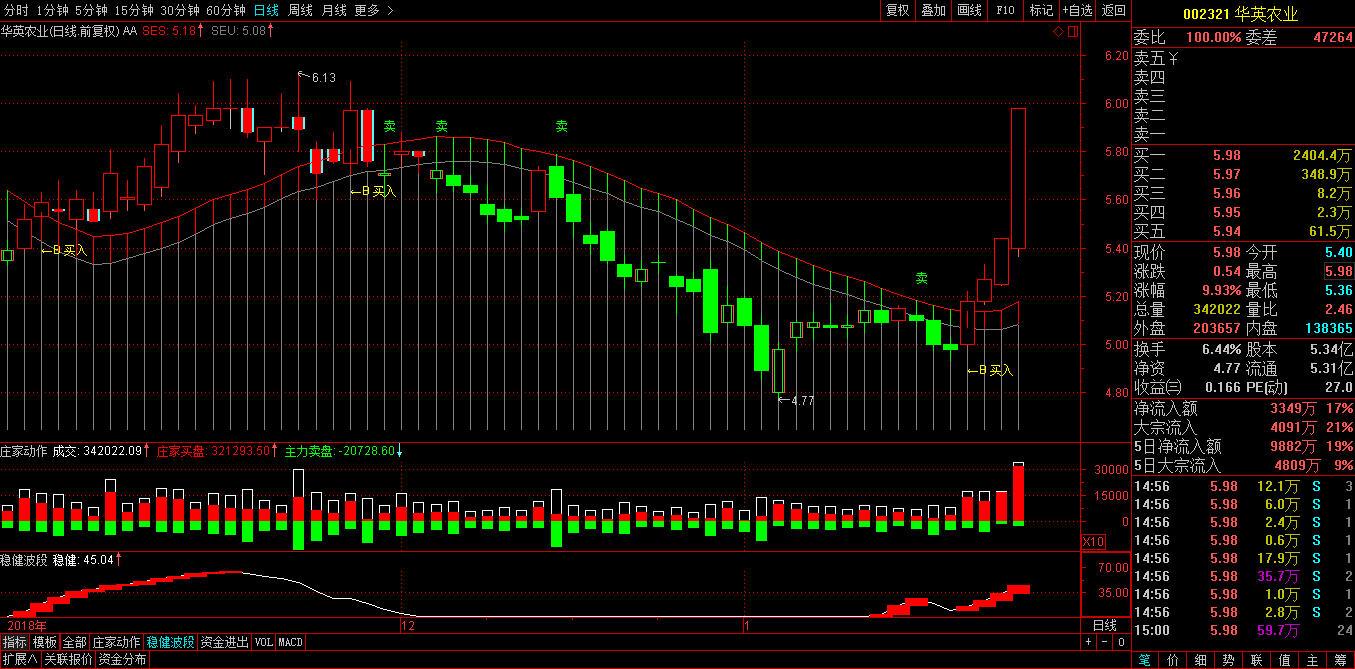 农业龙头白马股:华英农业002321财务指标利润趋势持续向好,股价跳涨起拉-第2张图片-势至简高智稳