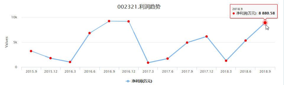 农业龙头白马股:华英农业002321财务指标利润趋势持续向好,股价跳涨起拉