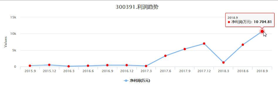 业绩出奇的好,强者恒强涨停打板个股康跃科技(300391)买卖操作分析