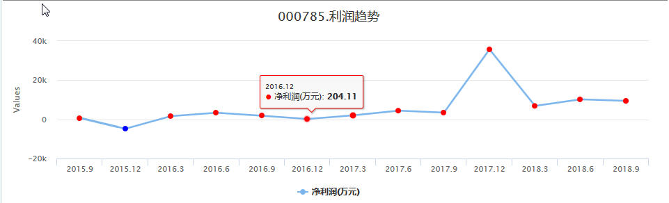 没有之一,2019最牛股武汉中商(000785)如何操作,实盘买卖信号分析
