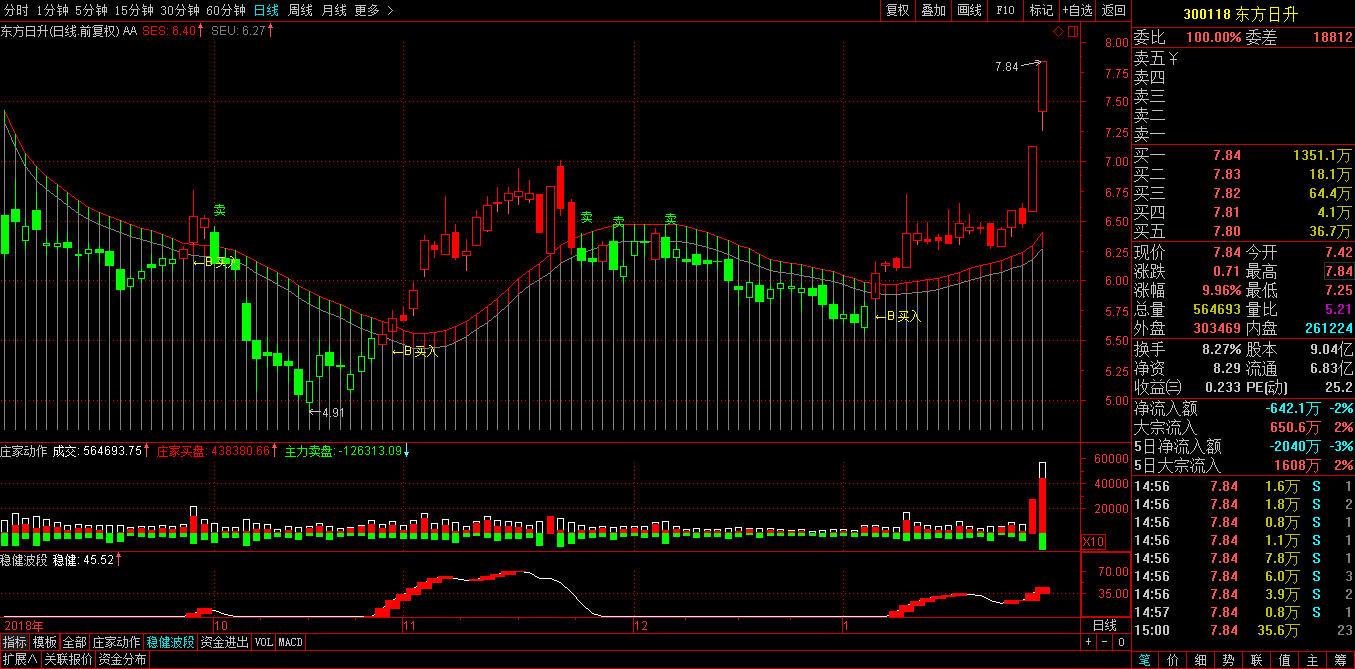 涨停打板个股东方日升(300118)如何操作,实盘买卖信号分析-第2张图片-势至简高智稳