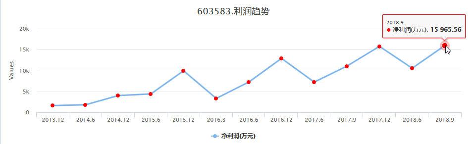 涨停打板捷昌驱动603583个股实盘买卖信号利润趋势分析
