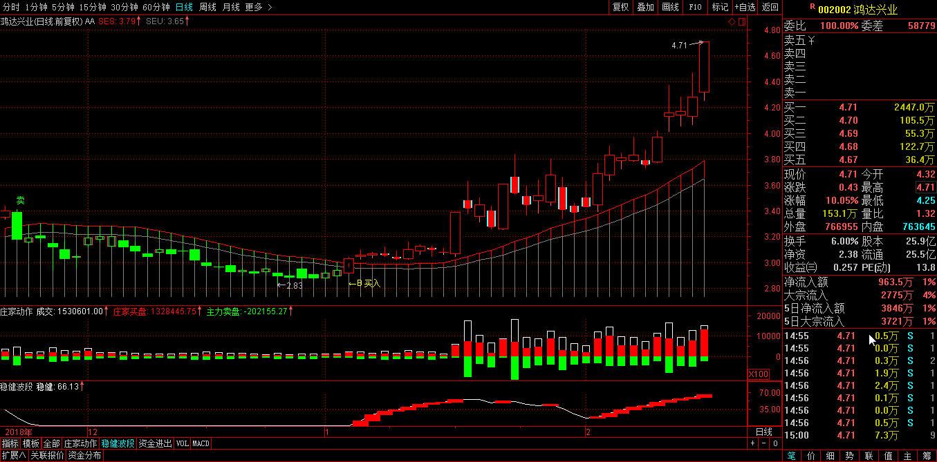 涨停打板鸿达兴业002002个股实盘买卖信号及利润趋势分析-第2张图片-大道至简炒股 势至简系统
