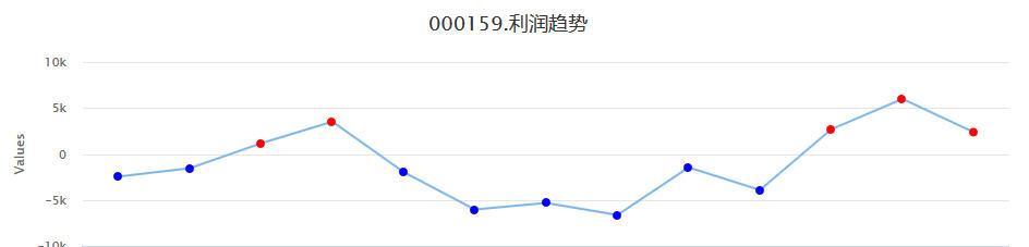 涨停打板国际实业(000159)个股实盘买卖信号利润趋势分析