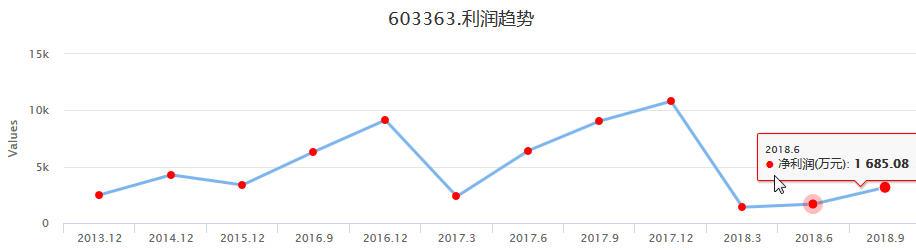 生物股龙头傲农生物(603363)个股投资分析,实盘分析操作信号