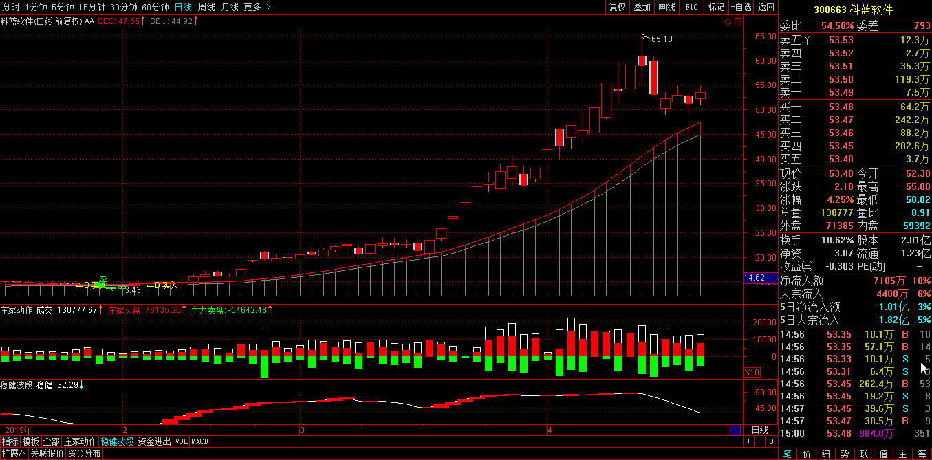 有没有你的股?这两周涨得非常帅气的股票-第2张图片-大道至简炒股 势至简系统