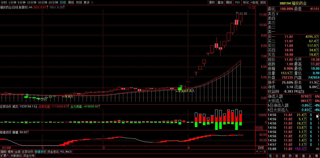 有没有你的股?这两周涨得非常帅气的股票-第3张图片-大道至简炒股 势至简系统
