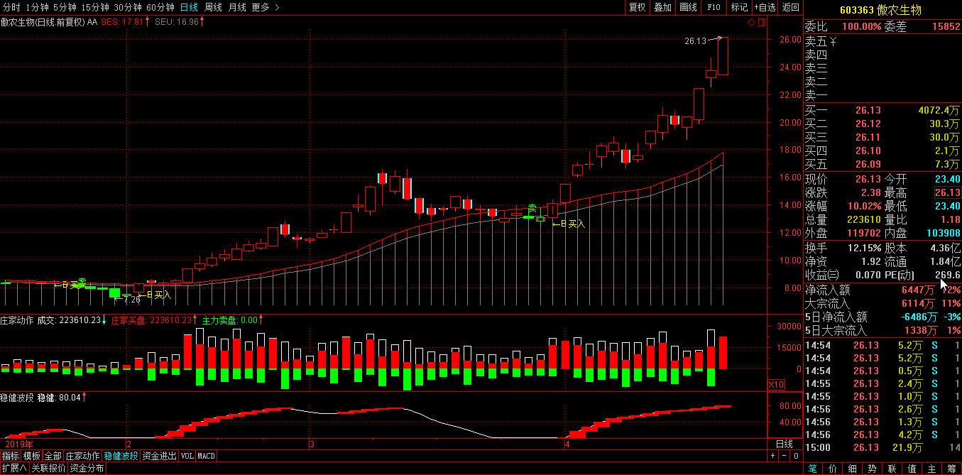 生物股龙头傲农生物(603363)个股投资分析,实盘分析操作信号-第2张图片-大道至简 势至简系统