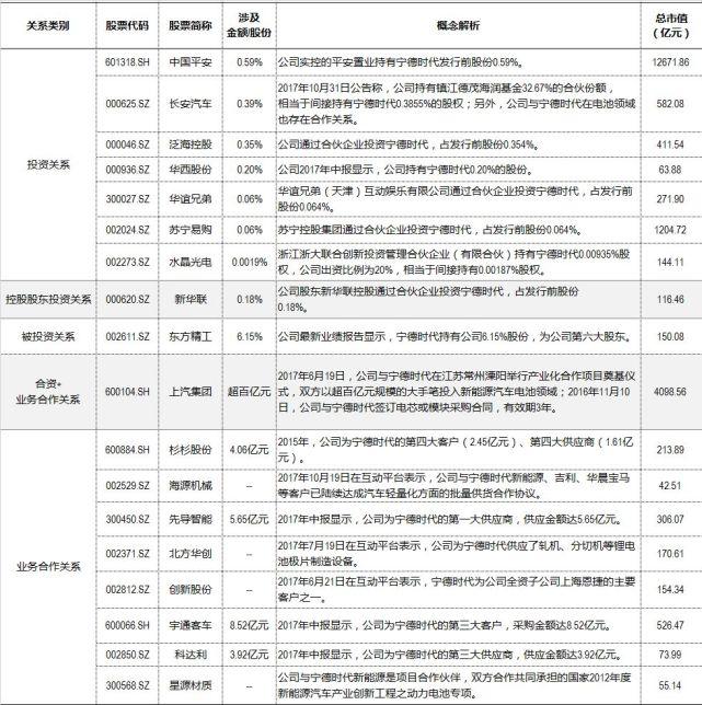 宁德时代行业概念股_最新最热宁德时代ipo受益股