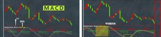 很实用的MACD指标战法:MACD指标将死不死——红柱二次反身向上必涨!